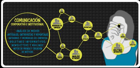 comunicacion-corporativa-e-institucional
